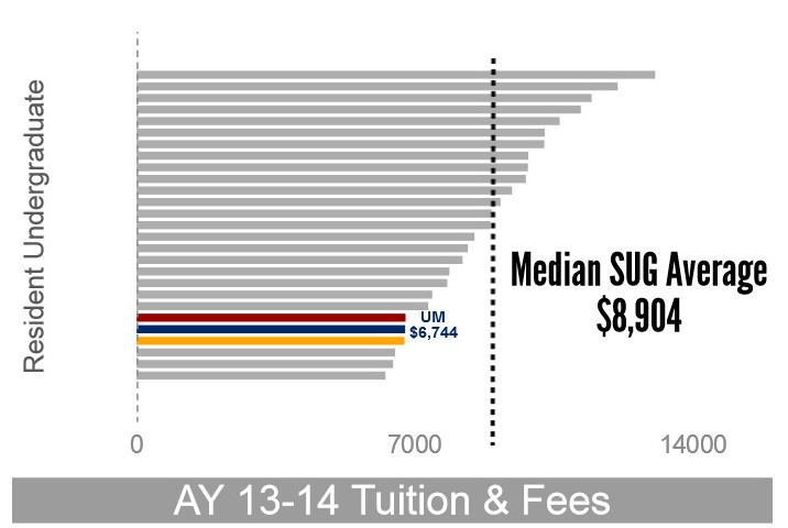 AY 2013-14 Resident UGrad Tuition and Fees Compared to SUG